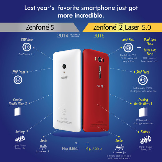 Laser VS ZenFone 5 Comparison Infographic